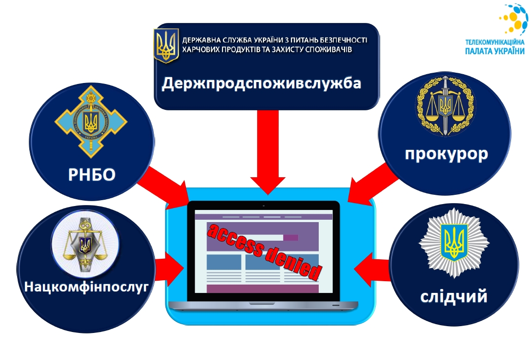 Законодавчі ініціативи, що стосуються обмеження доступу до контенту в Інтернеті